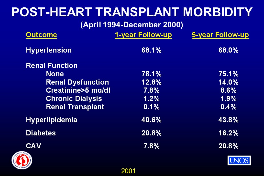 2001 POST-HEART TRANSPLANT MORBIDITY (April 1994-December 2000)