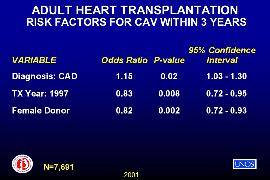 2001 ADULT HEART TRANSPLANTATION RISK FACTORS FOR CAV WITHIN 3 YEARS N=7,691