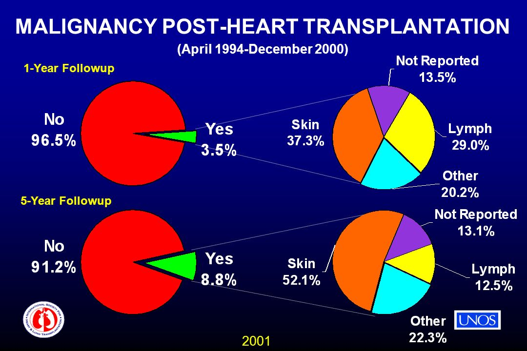 2001 MALIGNANCY POST-HEART TRANSPLANTATION (April 1994-December 2000) 1-Year Followup 5-Year Followup