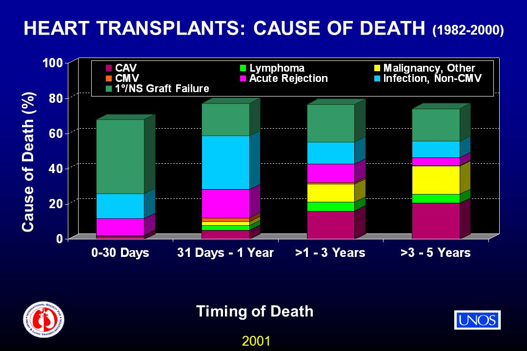 2001 HEART TRANSPLANTS: CAUSE OF DEATH ( ) Timing of Death Cause of Death (%)