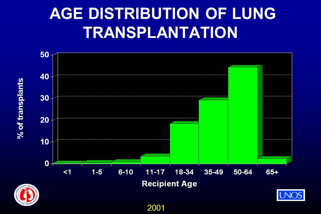 2001 AGE DISTRIBUTION OF LUNG TRANSPLANTATION