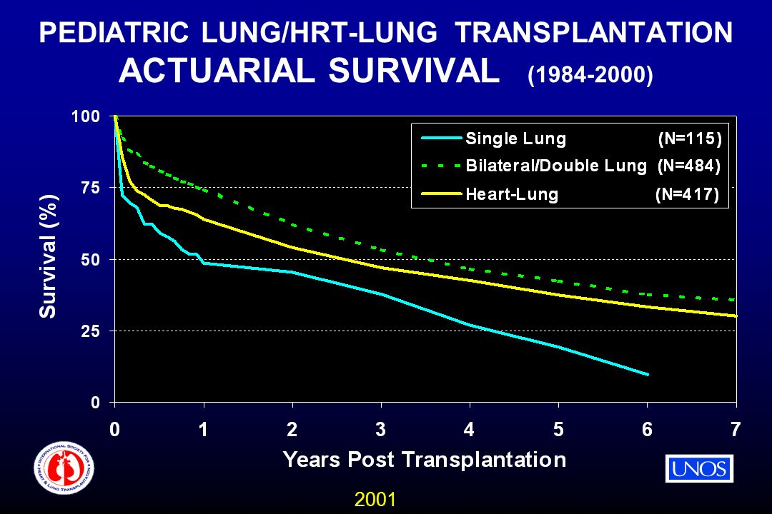 2001 PEDIATRIC LUNG/HRT-LUNG TRANSPLANTATION ACTUARIAL SURVIVAL ( )