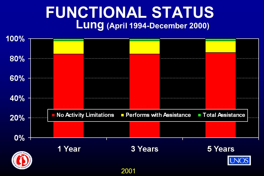 2001 FUNCTIONAL STATUS Lung (April 1994-December 2000)