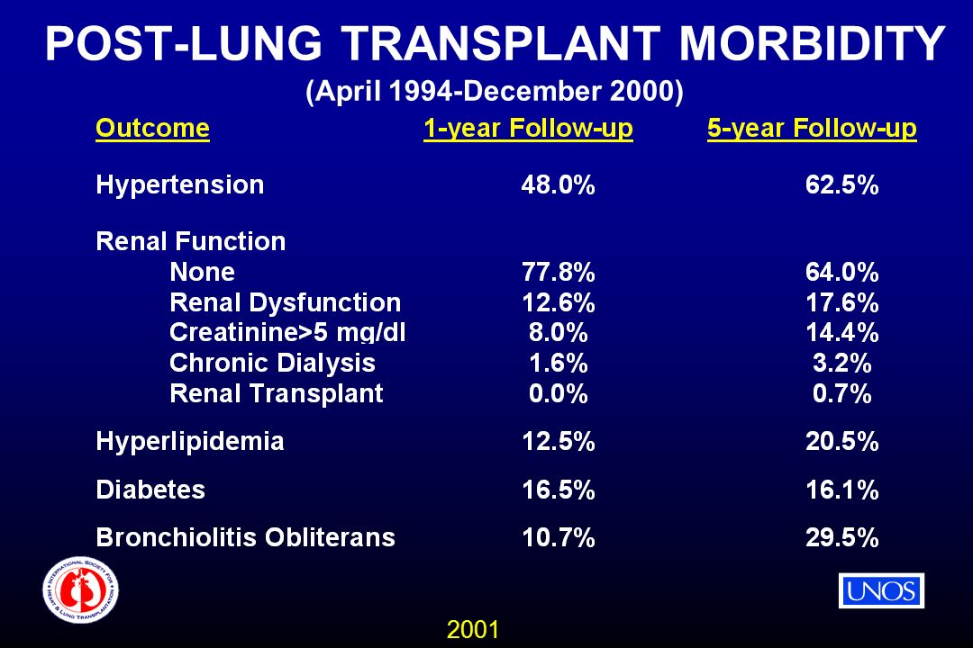 2001 POST-LUNG TRANSPLANT MORBIDITY (April 1994-December 2000)
