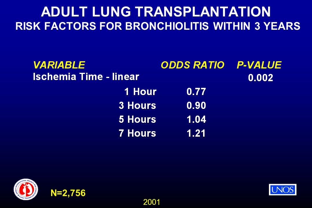 2001 ADULT LUNG TRANSPLANTATION RISK FACTORS FOR BRONCHIOLITIS WITHIN 3 YEARS N=2,756