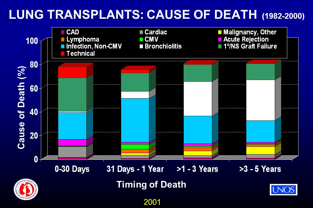 2001 LUNG TRANSPLANTS: CAUSE OF DEATH ( ) Timing of Death Cause of Death (%)