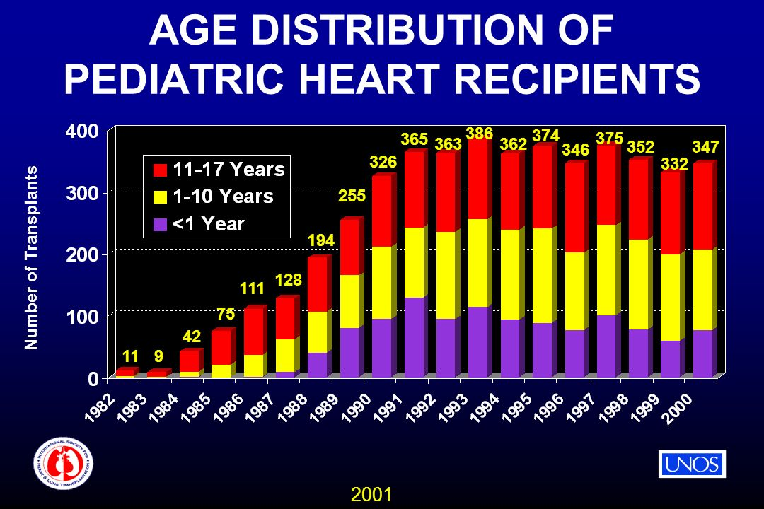 2001 AGE DISTRIBUTION OF PEDIATRIC HEART RECIPIENTS Number of Transplants