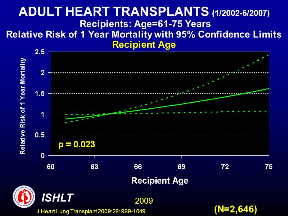 J Heart Lung Transplant 2009;28: 989-1049 ADULT HEART TRANSPLANTS (1/2002-6/2007) Recipients: Age=61-75 Years Relative Risk of 1 Year Mortality with 95% Confidence Limits Recipient Age (N=2,646) 2009 ISHLT