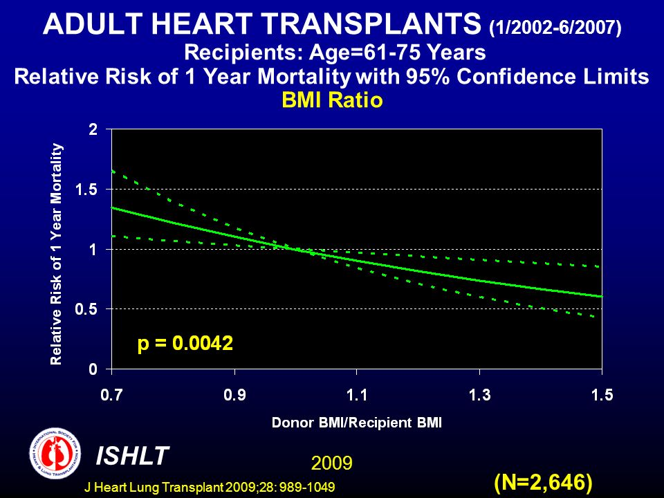 J Heart Lung Transplant 2009;28: 989-1049 ADULT HEART TRANSPLANTS (1/2002-6/2007) Recipients: Age=61-75 Years Relative Risk of 1 Year Mortality with 95% Confidence Limits BMI Ratio (N=2,646) 2009 ISHLT