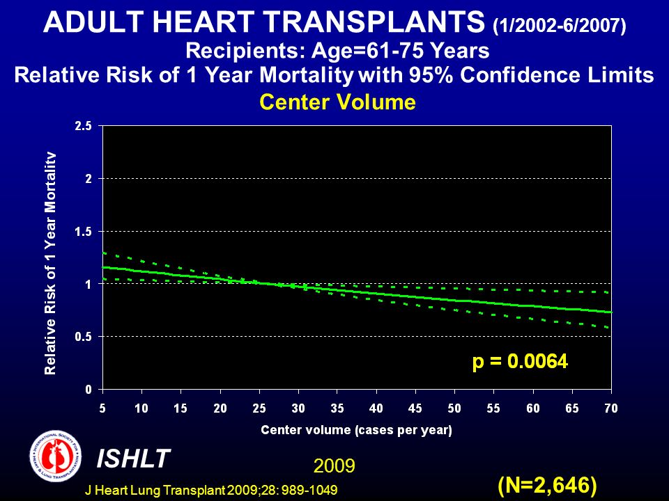 J Heart Lung Transplant 2009;28: 989-1049 ADULT HEART TRANSPLANTS (1/2002-6/2007) Recipients: Age=61-75 Years Relative Risk of 1 Year Mortality with 95% Confidence Limits Center Volume (N=2,646) 2009 ISHLT