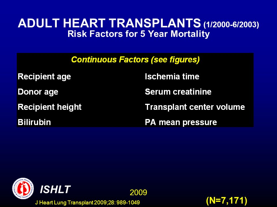 J Heart Lung Transplant 2009;28: 989-1049 ADULT HEART TRANSPLANTS (1/2000-6/2003) Risk Factors for 5 Year Mortality 2009 ISHLT (N=7,171)