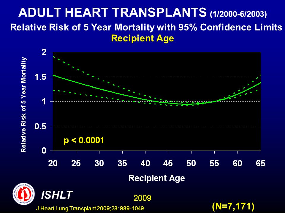 J Heart Lung Transplant 2009;28: 989-1049 ADULT HEART TRANSPLANTS (1/2000-6/2003) Relative Risk of 5 Year Mortality with 95% Confidence Limits Recipient Age 2009 ISHLT (N=7,171)