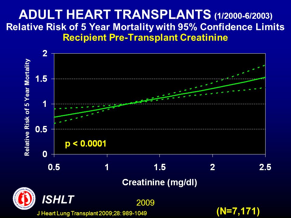 J Heart Lung Transplant 2009;28: 989-1049 ADULT HEART TRANSPLANTS (1/2000-6/2003) Relative Risk of 5 Year Mortality with 95% Confidence Limits Recipient Pre-Transplant Creatinine 2009 ISHLT (N=7,171)