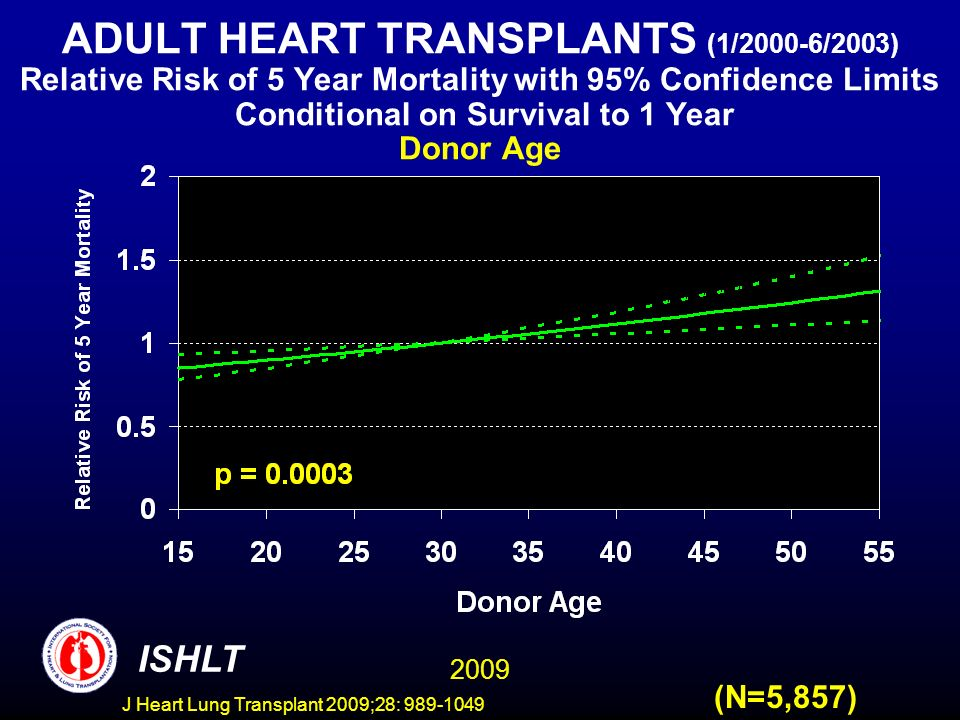 J Heart Lung Transplant 2009;28: 989-1049 ADULT HEART TRANSPLANTS (1/2000-6/2003) Relative Risk of 5 Year Mortality with 95% Confidence Limits Conditional on Survival to 1 Year Donor Age 2009 ISHLT (N=5,857)