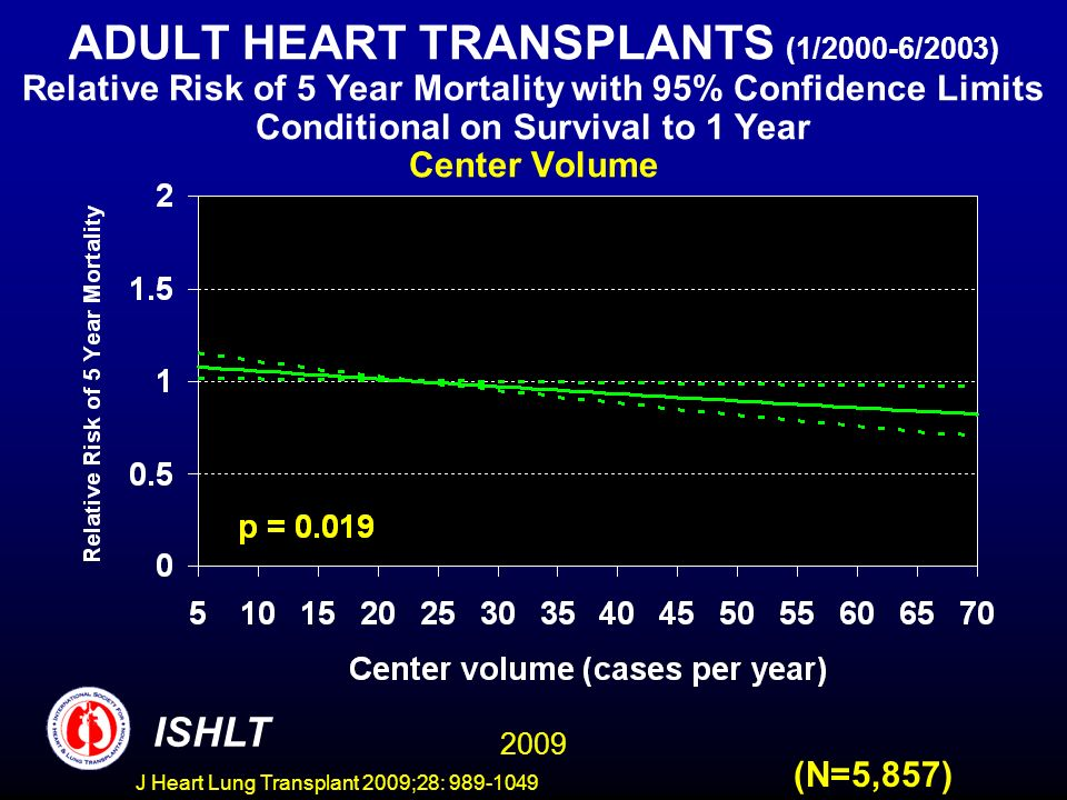 J Heart Lung Transplant 2009;28: 989-1049 ADULT HEART TRANSPLANTS (1/2000-6/2003) Relative Risk of 5 Year Mortality with 95% Confidence Limits Conditional on Survival to 1 Year Center Volume 2009 ISHLT (N=5,857)