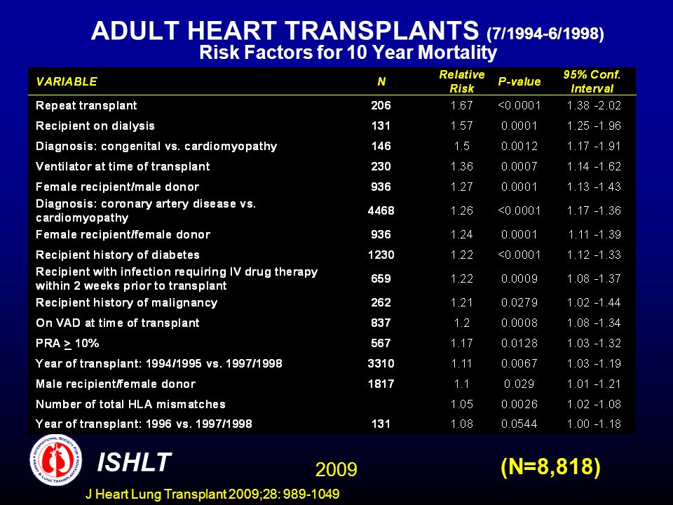 J Heart Lung Transplant 2009;28: 989-1049 ADULT HEART TRANSPLANTS (7/1994-6/1998) Risk Factors for 10 Year Mortality 2009 ISHLT (N=8,818)
