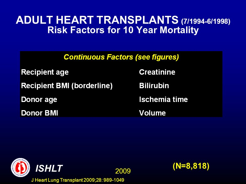 J Heart Lung Transplant 2009;28: 989-1049 ADULT HEART TRANSPLANTS (7/1994-6/1998) Risk Factors for 10 Year Mortality (N=8,818) 2009 ISHLT