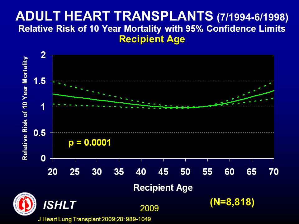 J Heart Lung Transplant 2009;28: 989-1049 ADULT HEART TRANSPLANTS (7/1994-6/1998) Relative Risk of 10 Year Mortality with 95% Confidence Limits Recipient Age (N=8,818) 2009 ISHLT