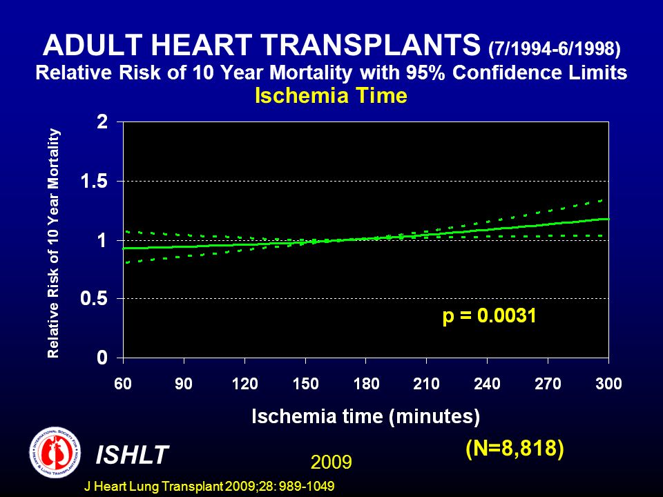 J Heart Lung Transplant 2009;28: 989-1049 ADULT HEART TRANSPLANTS (7/1994-6/1998) Relative Risk of 10 Year Mortality with 95% Confidence Limits Ischemia Time (N=8,818) 2009 ISHLT