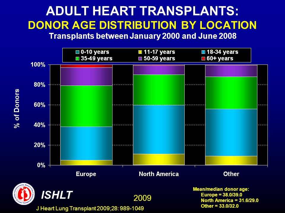 J Heart Lung Transplant 2009;28: 989-1049 ADULT HEART TRANSPLANTS: DONOR AGE DISTRIBUTION BY LOCATION Transplants between January 2000 and June 2008 ISHLT 2009 Mean/median donor age: Europe = 38.0/39.0 North America = 31.6/29.0 Other = 33.0/32.0