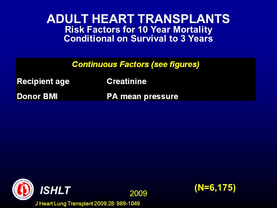 J Heart Lung Transplant 2009;28: 989-1049 ADULT HEART TRANSPLANTS Risk Factors for 10 Year Mortality Conditional on Survival to 3 Years 2009 ISHLT (N=6,175)