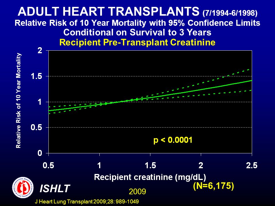 J Heart Lung Transplant 2009;28: 989-1049 ADULT HEART TRANSPLANTS (7/1994-6/1998) Relative Risk of 10 Year Mortality with 95% Confidence Limits Conditional on Survival to 3 Years Recipient Pre-Transplant Creatinine 2009 ISHLT (N=6,175)