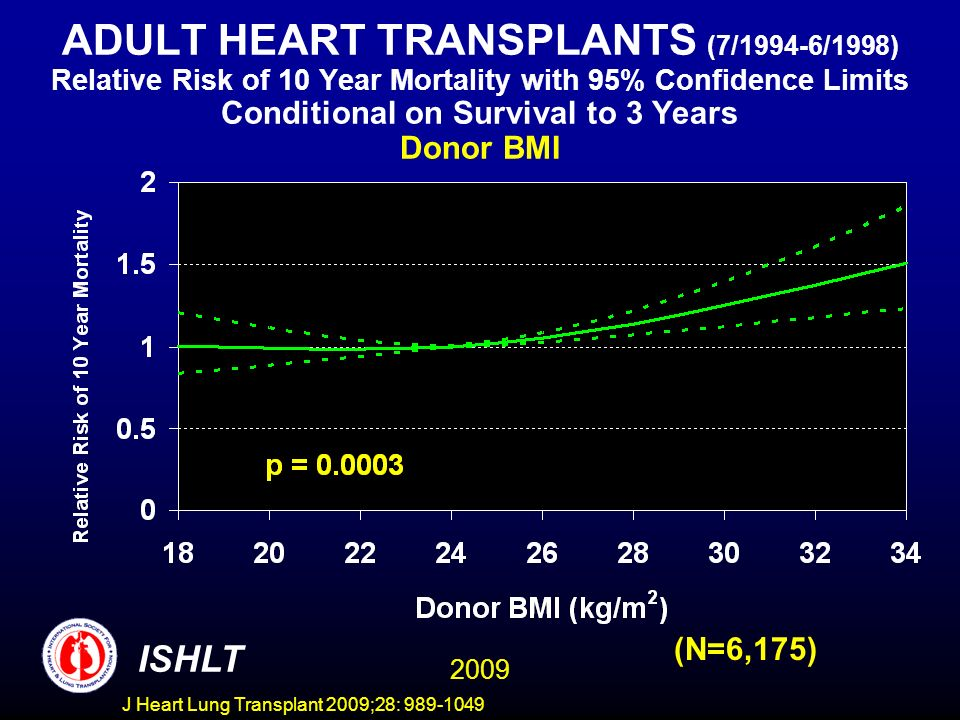 J Heart Lung Transplant 2009;28: 989-1049 ADULT HEART TRANSPLANTS (7/1994-6/1998) Relative Risk of 10 Year Mortality with 95% Confidence Limits Conditional on Survival to 3 Years Donor BMI 2009 ISHLT (N=6,175)