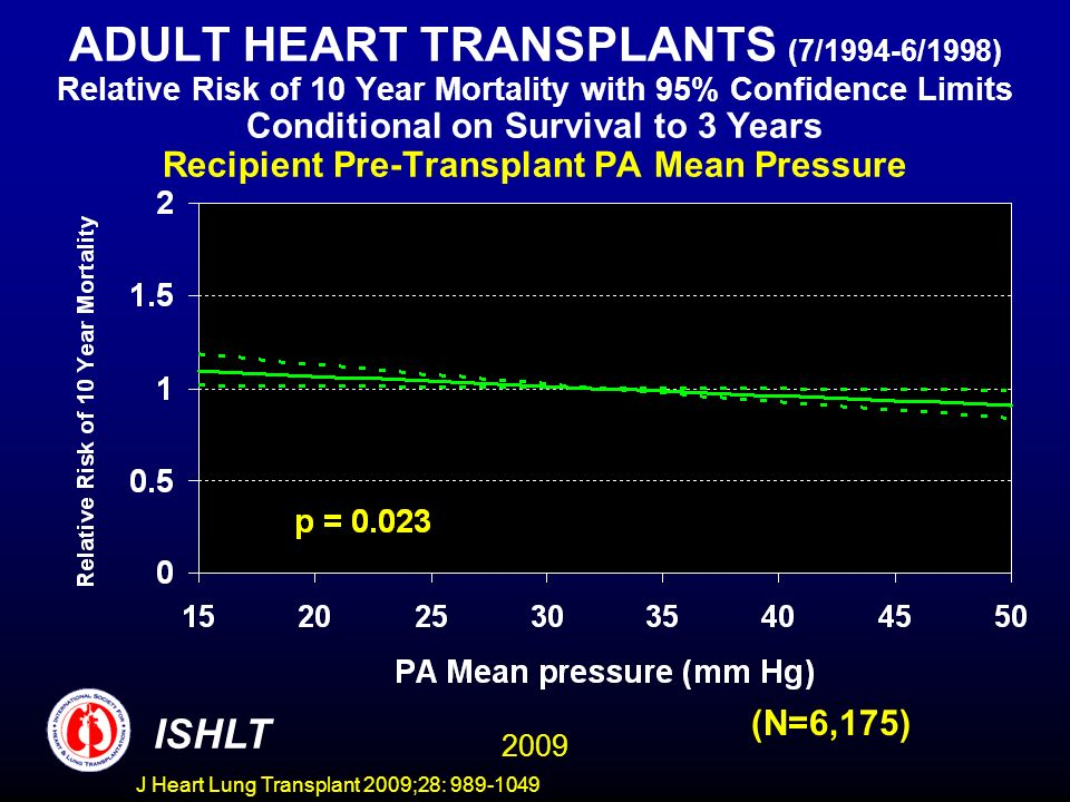 J Heart Lung Transplant 2009;28: 989-1049 ADULT HEART TRANSPLANTS (7/1994-6/1998) Relative Risk of 10 Year Mortality with 95% Confidence Limits Conditional on Survival to 3 Years Recipient Pre-Transplant PA Mean Pressure 2009 ISHLT (N=6,175)
