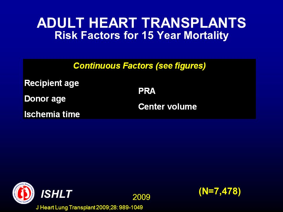 J Heart Lung Transplant 2009;28: 989-1049 ADULT HEART TRANSPLANTS Risk Factors for 15 Year Mortality (N=7,478) 2009 ISHLT