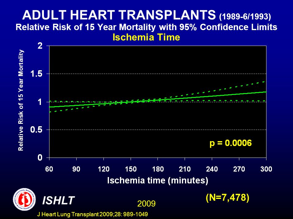 J Heart Lung Transplant 2009;28: 989-1049 ADULT HEART TRANSPLANTS (1989-6/1993) Relative Risk of 15 Year Mortality with 95% Confidence Limits Ischemia Time (N=7,478) 2009 ISHLT