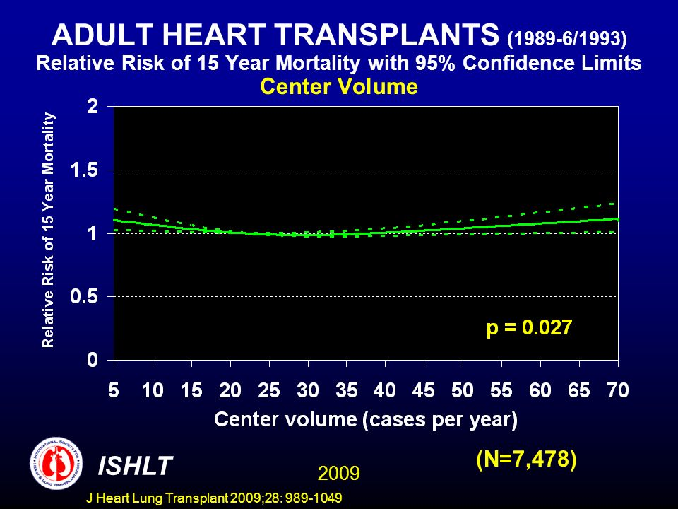 J Heart Lung Transplant 2009;28: 989-1049 ADULT HEART TRANSPLANTS (1989-6/1993) Relative Risk of 15 Year Mortality with 95% Confidence Limits Center Volume (N=7,478) 2009 ISHLT