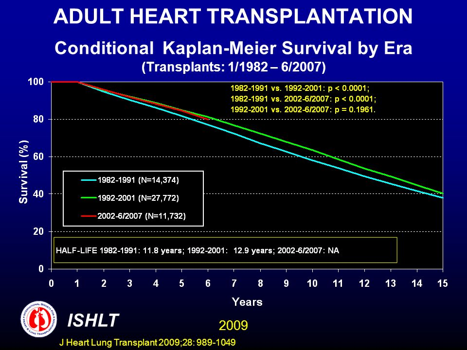 J Heart Lung Transplant 2009;28: 989-1049 ADULT HEART TRANSPLANTATION Conditional Kaplan-Meier Survival by Era (Transplants: 1/1982 – 6/2007) ISHLT 2009