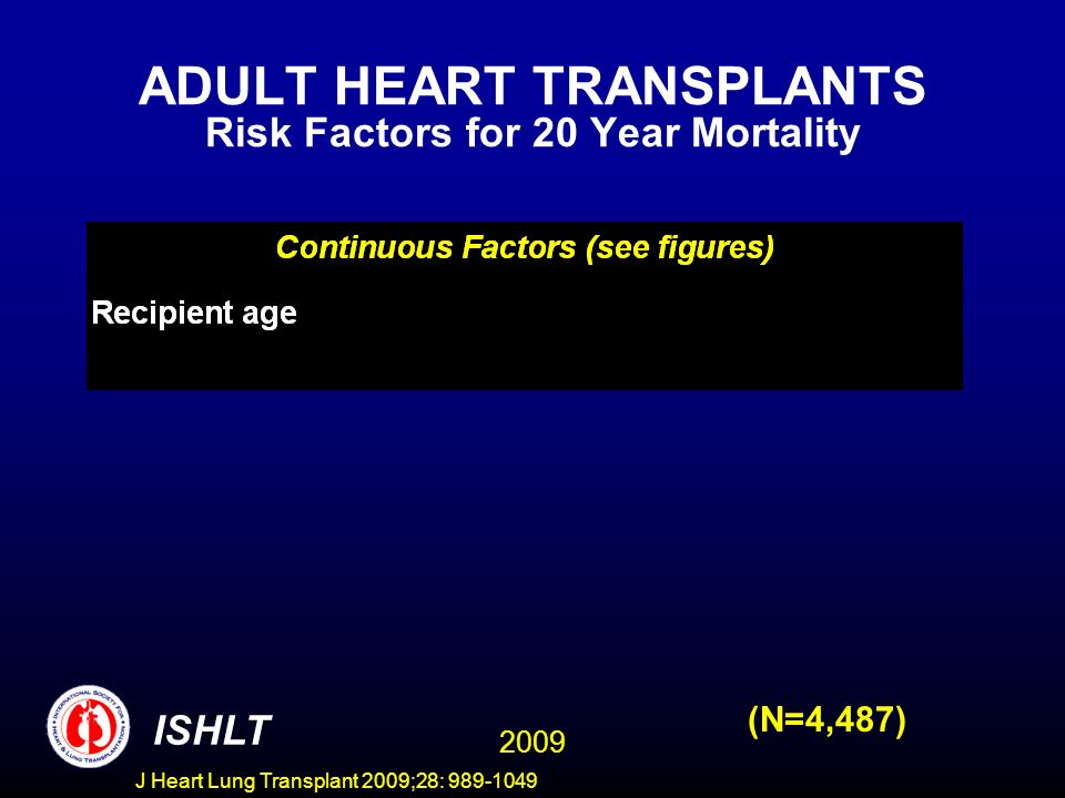 J Heart Lung Transplant 2009;28: 989-1049 ADULT HEART TRANSPLANTS Risk Factors for 20 Year Mortality (N=4,487) 2009 ISHLT