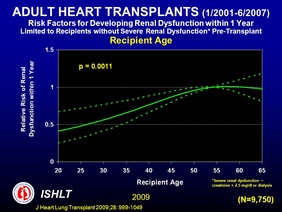J Heart Lung Transplant 2009;28: 989-1049 ADULT HEART TRANSPLANTS (1/2001-6/2007) Risk Factors for Developing Renal Dysfunction within 1 Year Limited to Recipients without Severe Renal Dysfunction* Pre-Transplant Recipient Age ISHLT 2009 (N=9,750) *Severe renal dysfunction = creatinine > 2.5 mg/dl or dialysis