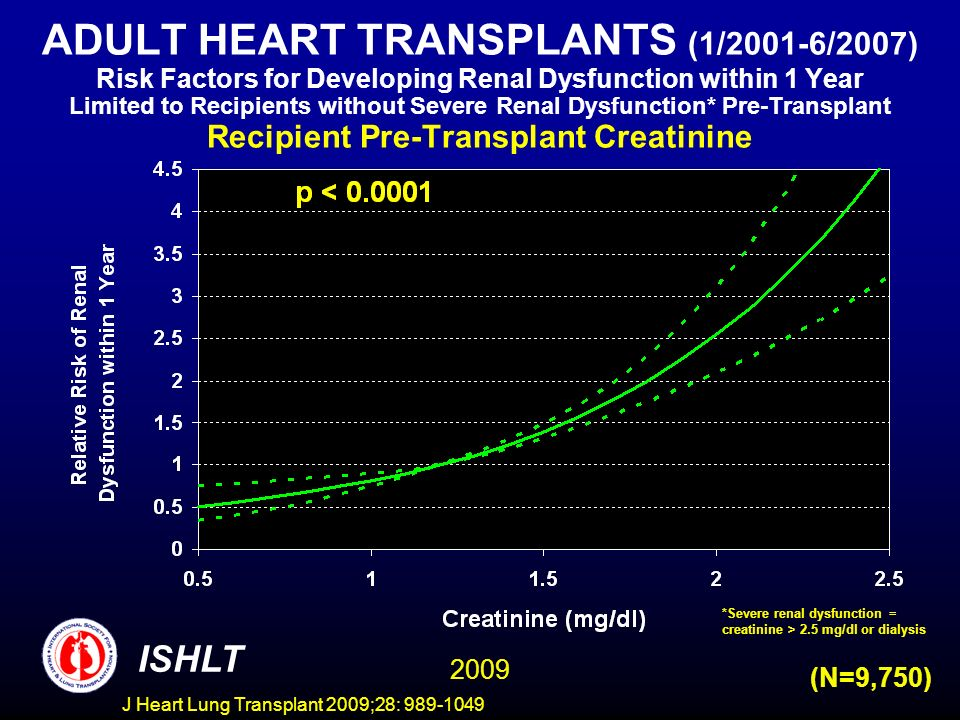 J Heart Lung Transplant 2009;28: 989-1049 ADULT HEART TRANSPLANTS (1/2001-6/2007) Risk Factors for Developing Renal Dysfunction within 1 Year Limited to Recipients without Severe Renal Dysfunction* Pre-Transplant Recipient Pre-Transplant Creatinine ISHLT 2009 (N=9,750) *Severe renal dysfunction = creatinine > 2.5 mg/dl or dialysis