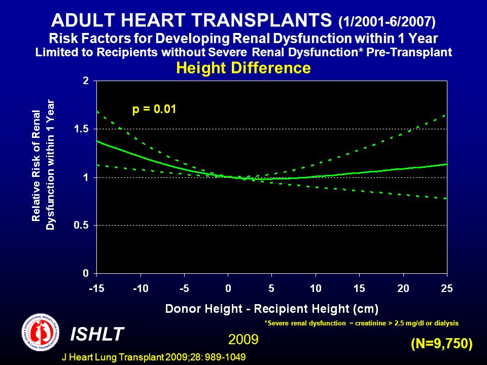 J Heart Lung Transplant 2009;28: 989-1049 ADULT HEART TRANSPLANTS (1/2001-6/2007) Risk Factors for Developing Renal Dysfunction within 1 Year Limited to Recipients without Severe Renal Dysfunction* Pre-Transplant Height Difference ISHLT 2009 (N=9,750) *Severe renal dysfunction = creatinine > 2.5 mg/dl or dialysis