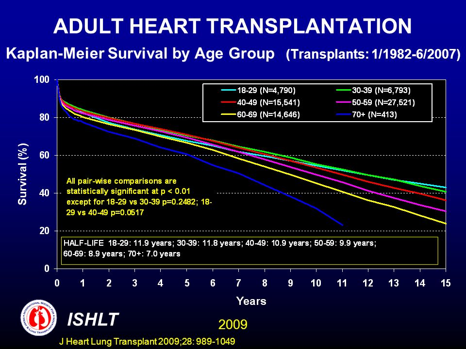 J Heart Lung Transplant 2009;28: 989-1049 ADULT HEART TRANSPLANTATION Kaplan-Meier Survival by Age Group (Transplants: 1/1982-6/2007) ISHLT 2009