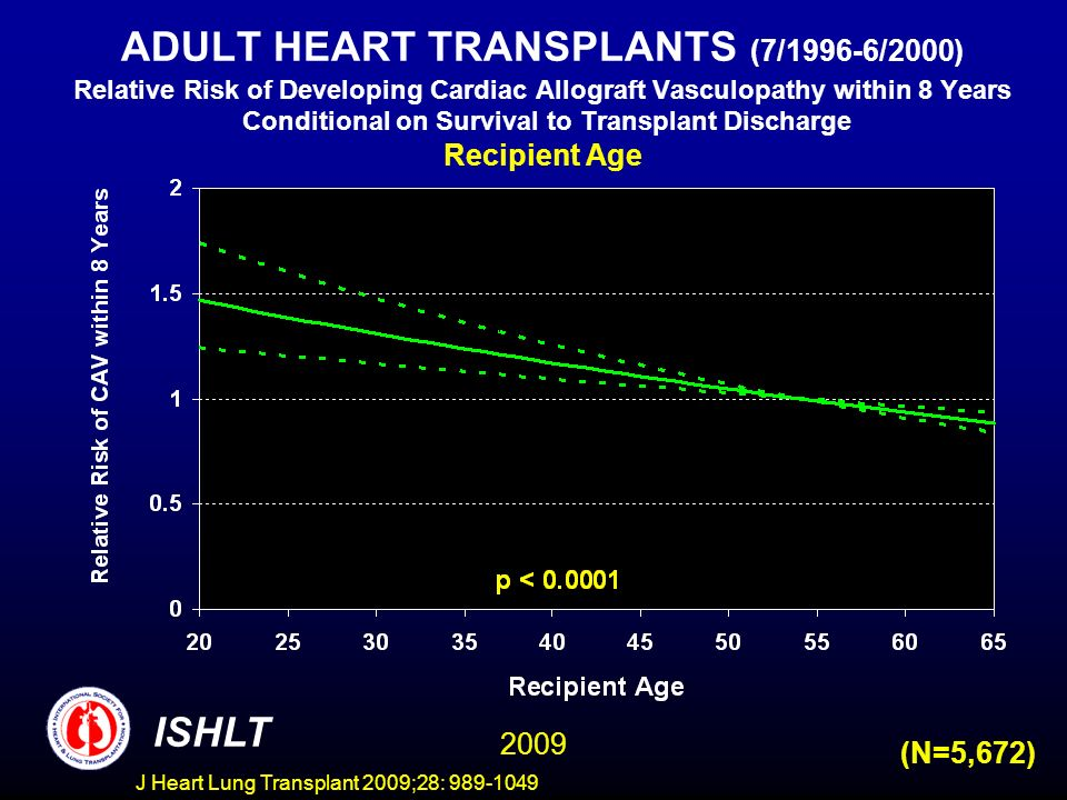 J Heart Lung Transplant 2009;28: 989-1049 ADULT HEART TRANSPLANTS (7/1996-6/2000) Relative Risk of Developing Cardiac Allograft Vasculopathy within 8 Years Conditional on Survival to Transplant Discharge Recipient Age ISHLT 2009 (N=5,672)