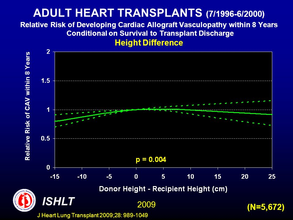 J Heart Lung Transplant 2009;28: 989-1049 ADULT HEART TRANSPLANTS (7/1996-6/2000) Relative Risk of Developing Cardiac Allograft Vasculopathy within 8 Years Conditional on Survival to Transplant Discharge Height Difference ISHLT 2009 (N=5,672)