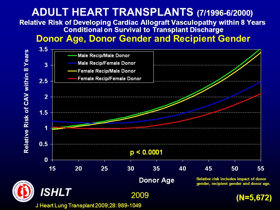 J Heart Lung Transplant 2009;28: 989-1049 ADULT HEART TRANSPLANTS (7/1996-6/2000) Relative Risk of Developing Cardiac Allograft Vasculopathy within 8 Years Conditional on Survival to Transplant Discharge Donor Age, Donor Gender and Recipient Gender ISHLT 2009 (N=5,672) Relative risk includes impact of donor gender, recipient gender and donor age.