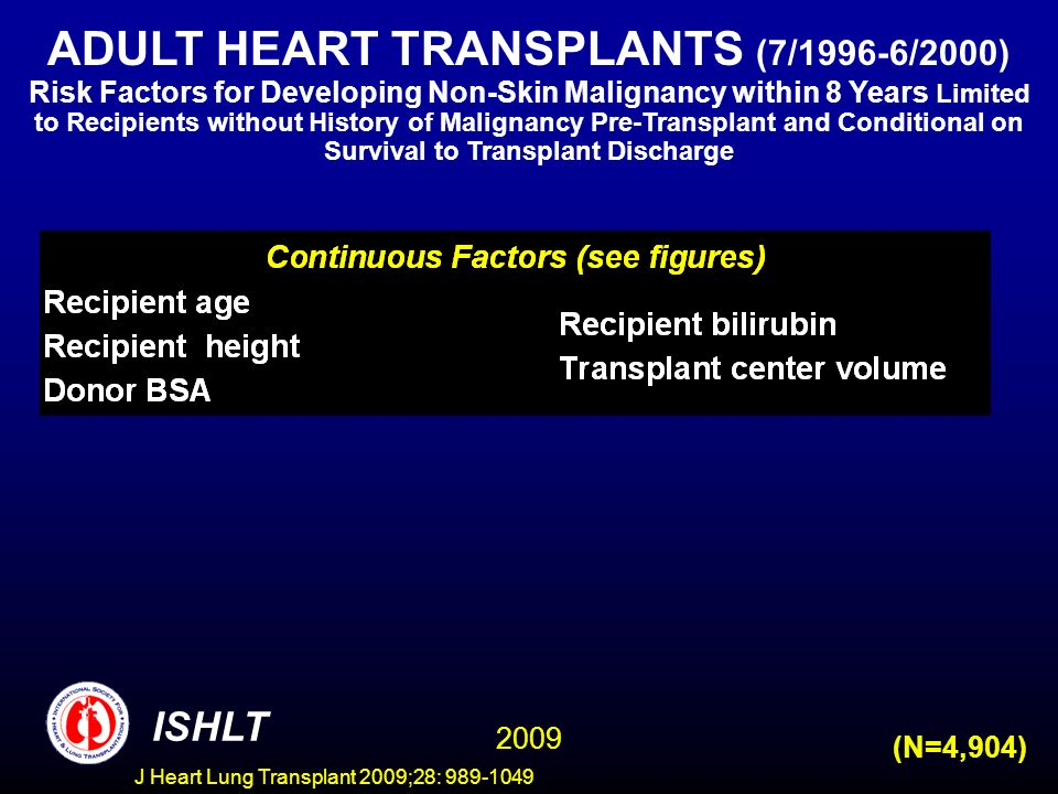 J Heart Lung Transplant 2009;28: 989-1049 ISHLT 2009 (N=4,904) ADULT HEART TRANSPLANTS (7/1996-6/2000) Risk Factors for Developing Non-Skin Malignancy within 8 Years Limited to Recipients without History of Malignancy Pre-Transplant and Conditional on Survival to Transplant Discharge