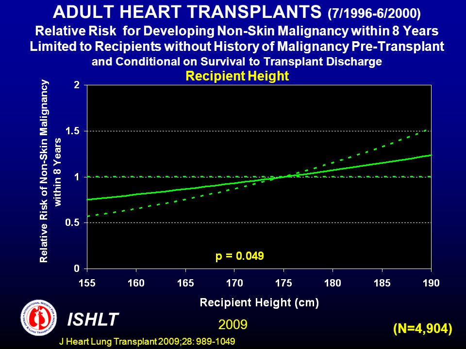 J Heart Lung Transplant 2009;28: 989-1049 ADULT HEART TRANSPLANTS (7/1996-6/2000) Relative Risk for Developing Non-Skin Malignancy within 8 Years Limited to Recipients without History of Malignancy Pre-Transplant and Conditional on Survival to Transplant Discharge Recipient Height ISHLT 2009 (N=4,904)