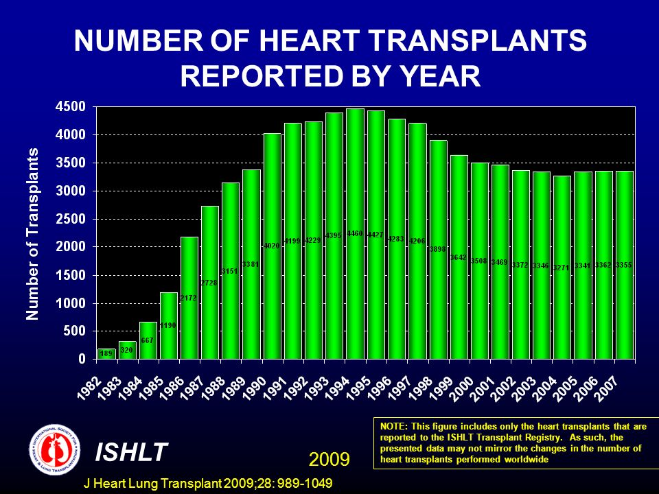 J Heart Lung Transplant 2009;28: 989-1049 NUMBER OF HEART TRANSPLANTS REPORTED BY YEAR ISHLT NOTE: This figure includes only the heart transplants that are reported to the ISHLT Transplant Registry.