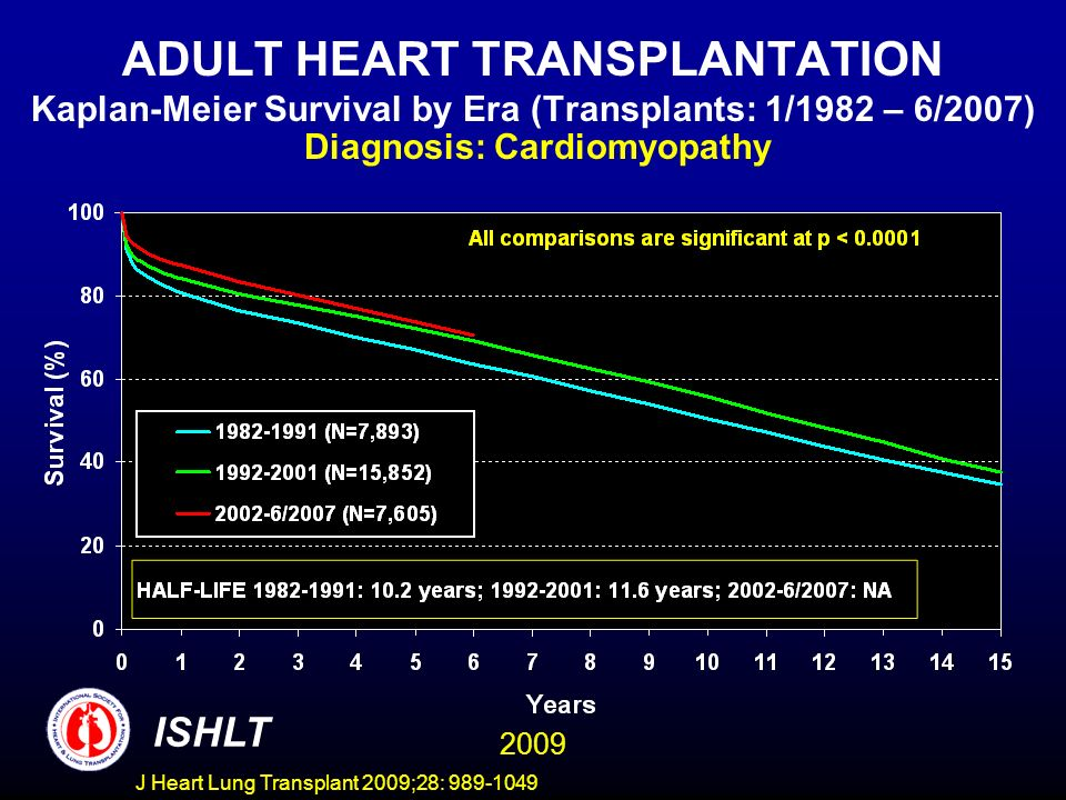 J Heart Lung Transplant 2009;28: 989-1049 ADULT HEART TRANSPLANTATION Kaplan-Meier Survival by Era (Transplants: 1/1982 – 6/2007) Diagnosis: Cardiomyopathy ISHLT 2009