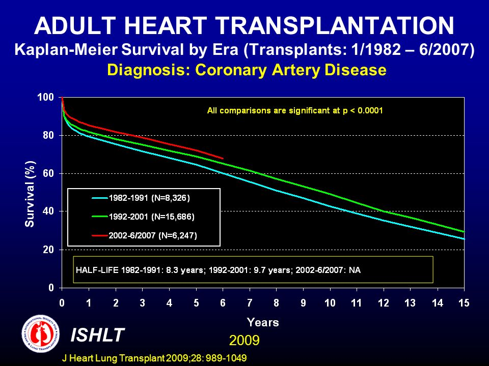 J Heart Lung Transplant 2009;28: 989-1049 ADULT HEART TRANSPLANTATION Kaplan-Meier Survival by Era (Transplants: 1/1982 – 6/2007) Diagnosis: Coronary Artery Disease ISHLT 2009