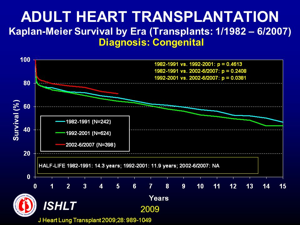J Heart Lung Transplant 2009;28: 989-1049 ADULT HEART TRANSPLANTATION Kaplan-Meier Survival by Era (Transplants: 1/1982 – 6/2007) Diagnosis: Congenital ISHLT 2009