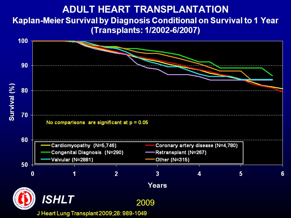 J Heart Lung Transplant 2009;28: 989-1049 ADULT HEART TRANSPLANTATION Kaplan-Meier Survival by Diagnosis Conditional on Survival to 1 Year (Transplants: 1/2002-6/2007) ISHLT 2009