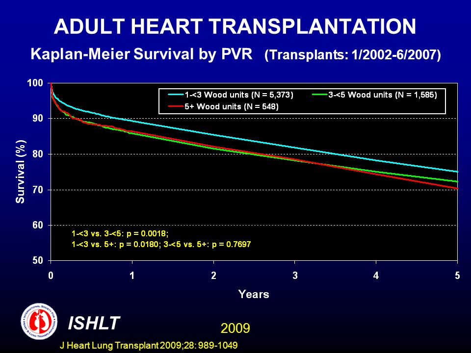 J Heart Lung Transplant 2009;28: 989-1049 ADULT HEART TRANSPLANTATION Kaplan-Meier Survival by PVR (Transplants: 1/2002-6/2007) ISHLT 2009
