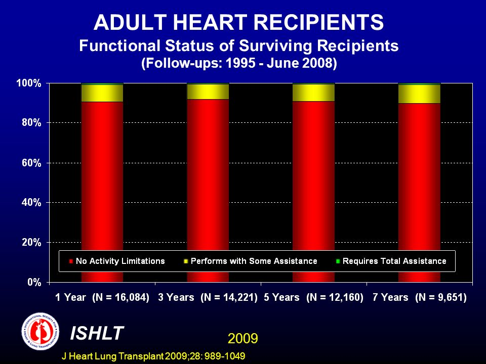 J Heart Lung Transplant 2009;28: 989-1049 ADULT HEART RECIPIENTS Functional Status of Surviving Recipients (Follow-ups: 1995 - June 2008) ISHLT 2009