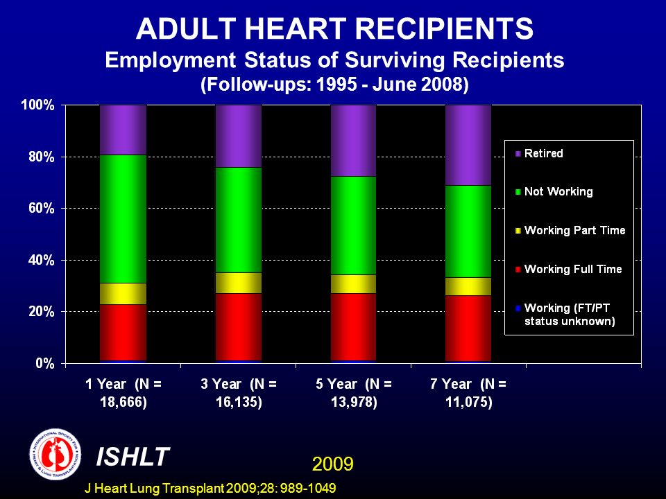 J Heart Lung Transplant 2009;28: 989-1049 ADULT HEART RECIPIENTS Employment Status of Surviving Recipients (Follow-ups: 1995 - June 2008) ISHLT 2009